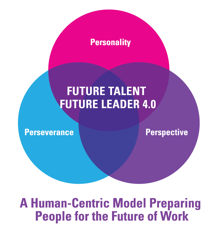 Future Talent / Future Leader 4.0 Solutions Model
